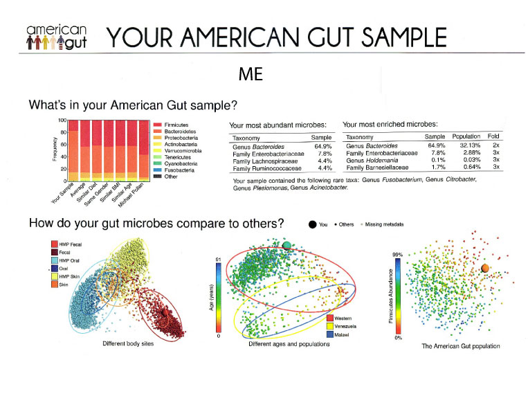 American Gut Fecal Sample Me