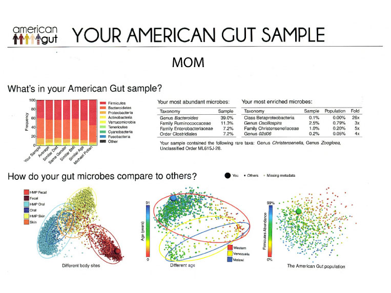 My mother's American Gut Fecal Sample Results